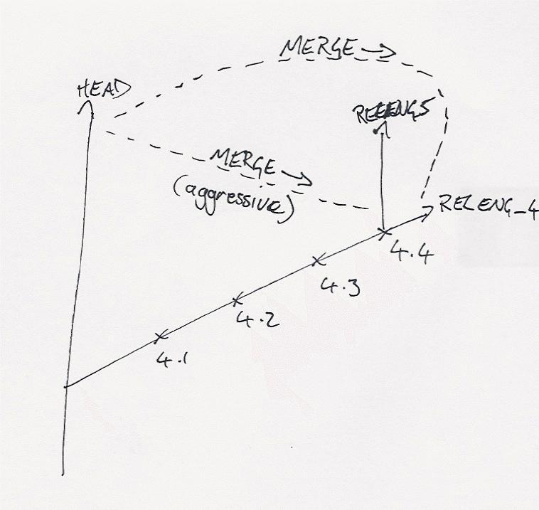 index of
