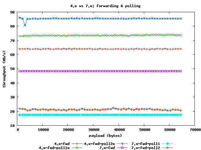 http://people.freebsd.org/~piso/wrap-exp/4vs7-forwarding-polling.png